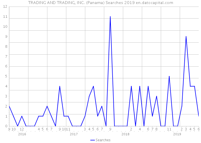 TRADING AND TRADING, INC. (Panama) Searches 2019