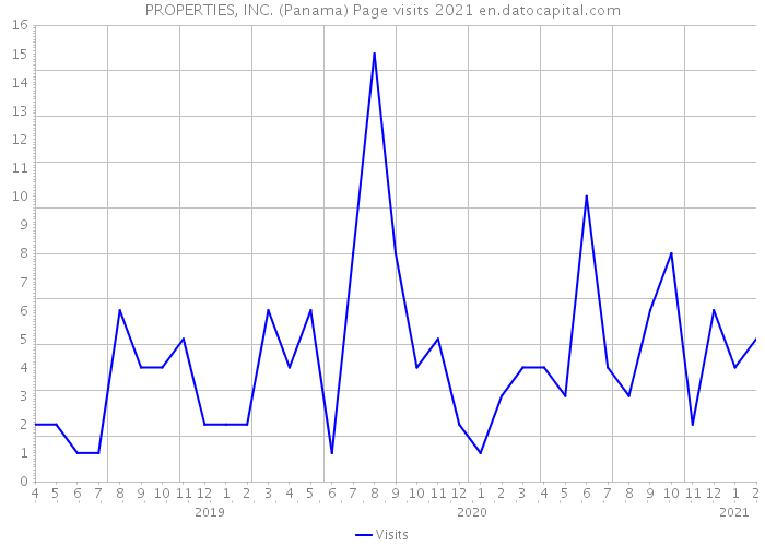 PROPERTIES, INC. (Panama) Page visits 2021