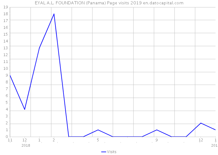 EYAL A.L. FOUNDATION (Panama) Page visits 2019