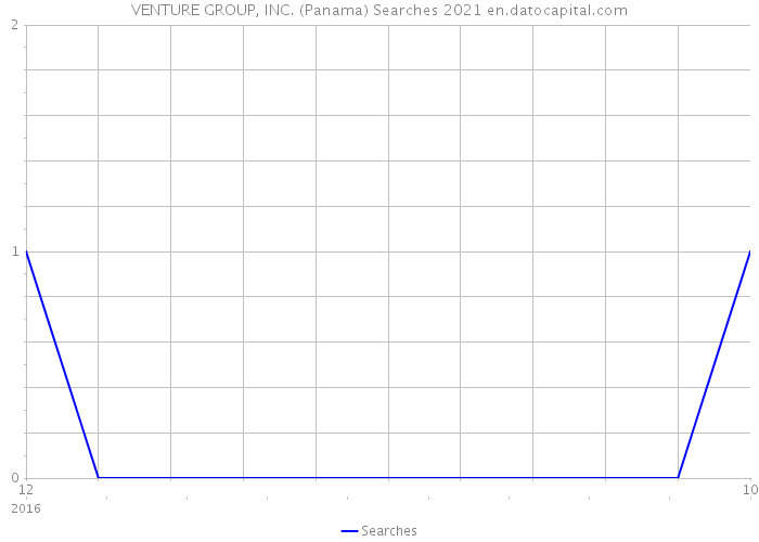 VENTURE GROUP, INC. (Panama) Searches 2021