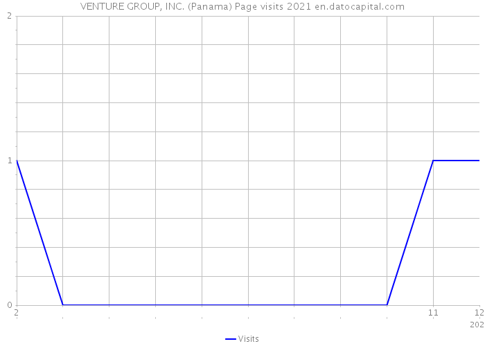VENTURE GROUP, INC. (Panama) Page visits 2021