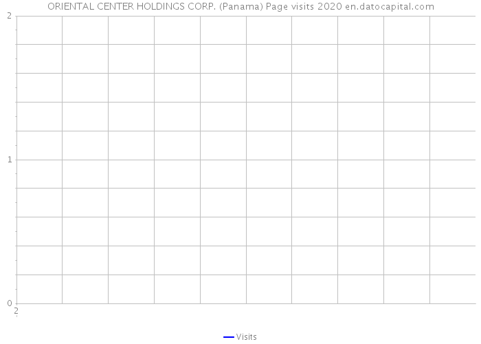 ORIENTAL CENTER HOLDINGS CORP. (Panama) Page visits 2020