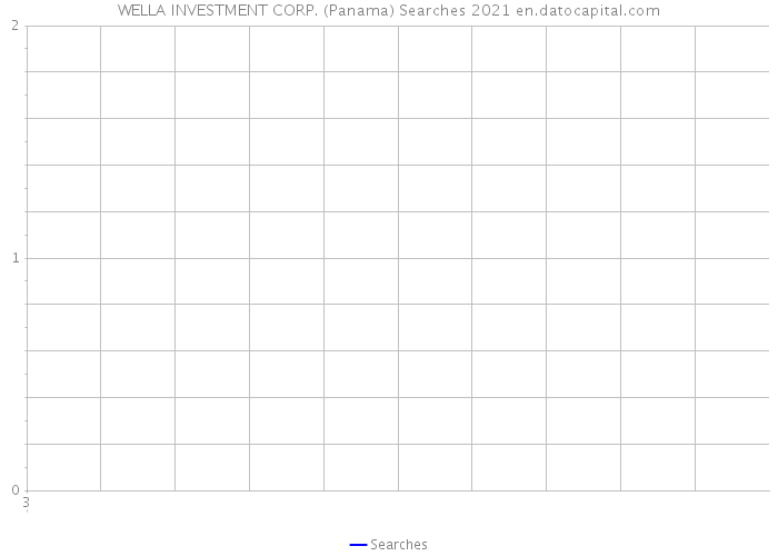 WELLA INVESTMENT CORP. (Panama) Searches 2021