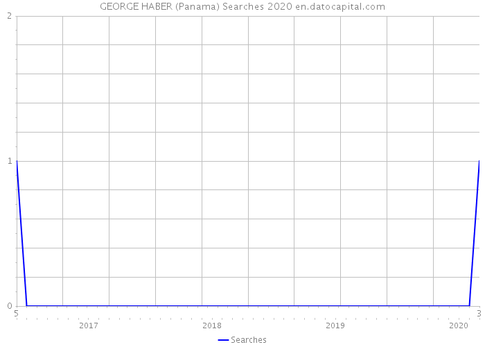 GEORGE HABER (Panama) Searches 2020