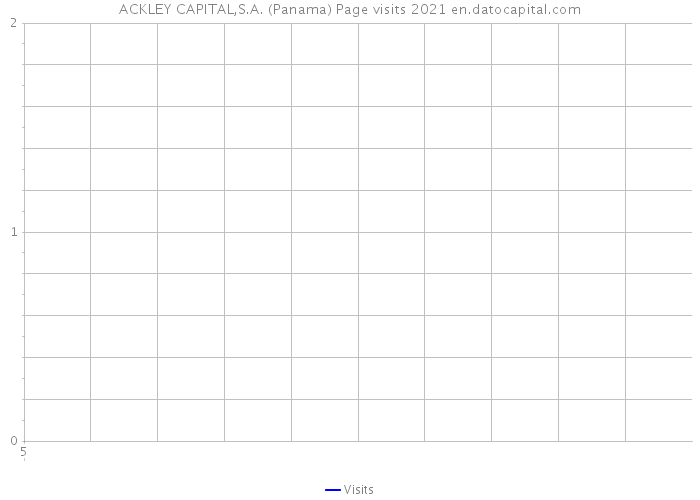 ACKLEY CAPITAL,S.A. (Panama) Page visits 2021