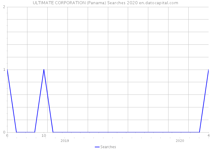 ULTIMATE CORPORATION (Panama) Searches 2020