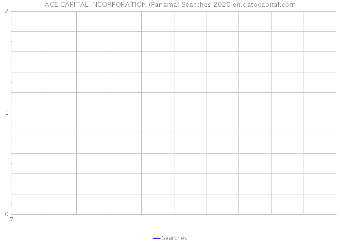 ACE CAPITAL INCORPORATION (Panama) Searches 2020