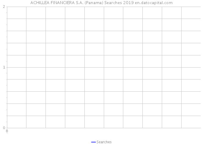 ACHILLEA FINANCIERA S.A. (Panama) Searches 2019