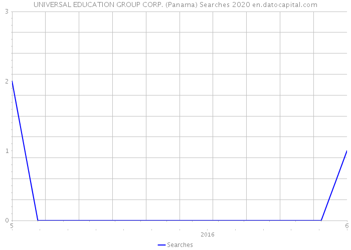 UNIVERSAL EDUCATION GROUP CORP. (Panama) Searches 2020