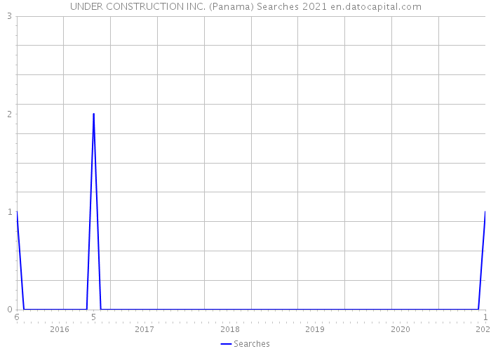 UNDER CONSTRUCTION INC. (Panama) Searches 2021