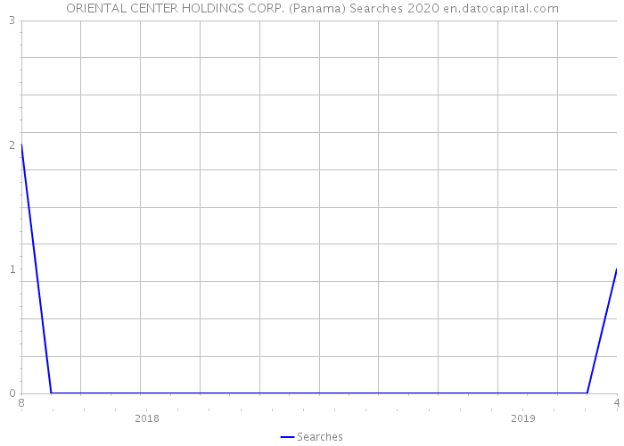 ORIENTAL CENTER HOLDINGS CORP. (Panama) Searches 2020
