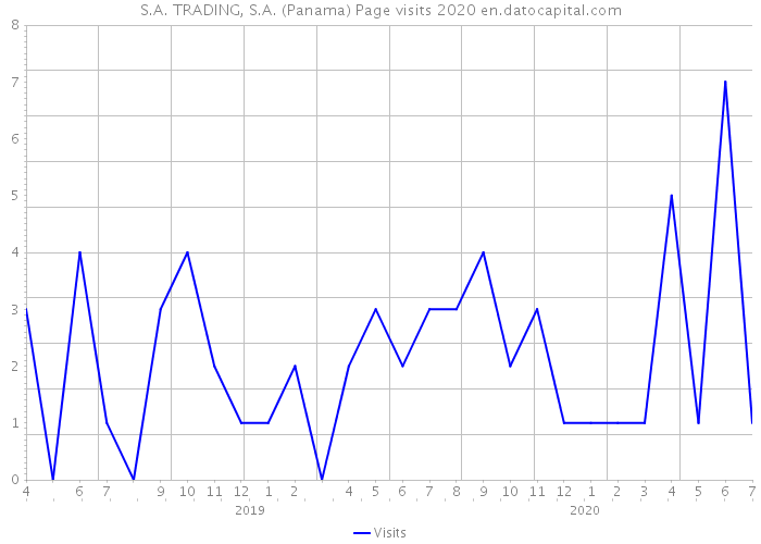 S.A. TRADING, S.A. (Panama) Page visits 2020