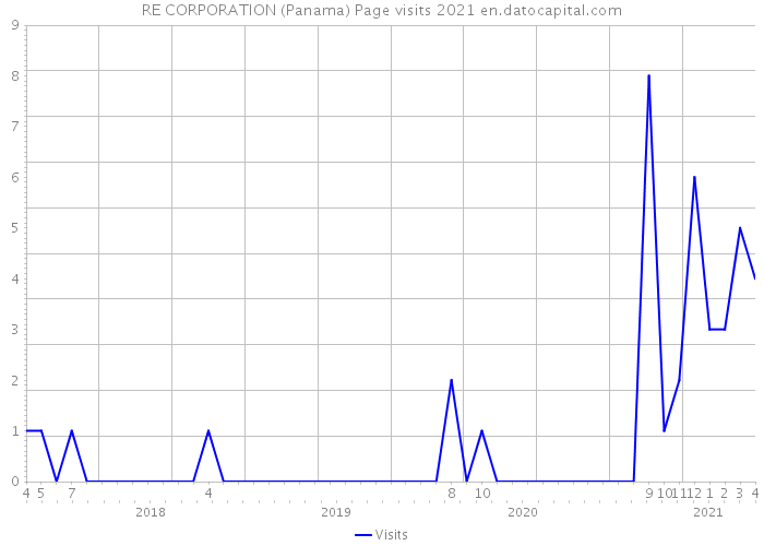 RE CORPORATION (Panama) Page visits 2021